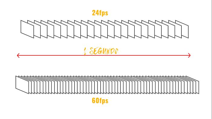 Velocidad de obturación de una cámara